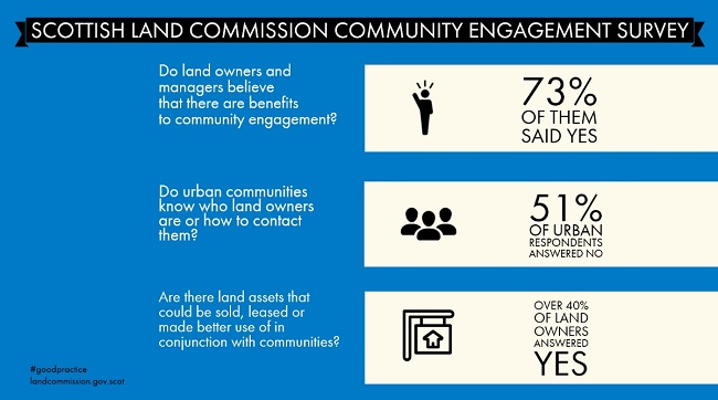 Scottish Land Commission Infographic