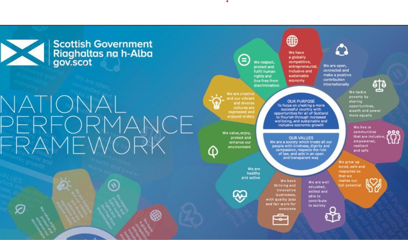 Scottish Government logo and National Performance wheel