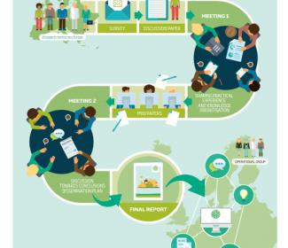 Infographic on EIP-AGRI Focus Groups