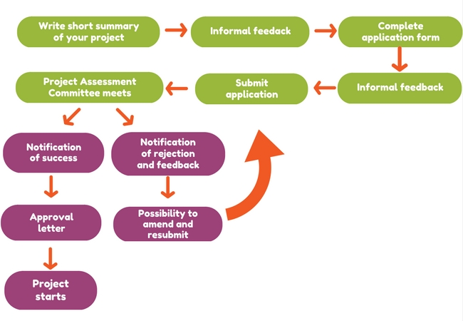diagram showing application process for KTIF