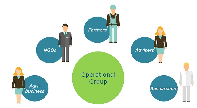 Diagram of structure of Operation Group surrounded by images representing farmers, NGOs, agri-businesses, advisers and researchers