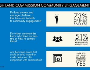 Scottish Land Commission Infographic